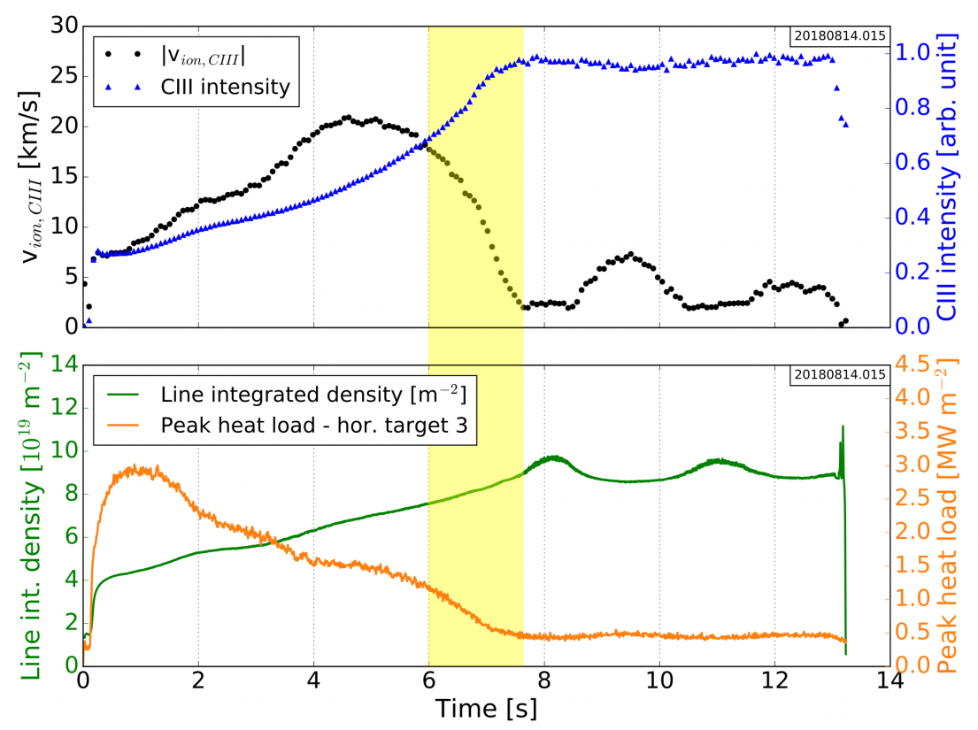 Time evolution of plasma parameter for a selected experiment with a slow transition to detachment (highlighted in yellow). The input power was set constant to 3 MW. Top: quantities measured by CIS, i.e. $|v_{||}|$ (averaged for ensemble of pixels highlighted in Fig.1), total C$^{2+}$ intensity (averaged over the entire CIS frame). Bottom: line integrated electron density (through core and SOL), peak heat load on one divertor (lower module 3).
