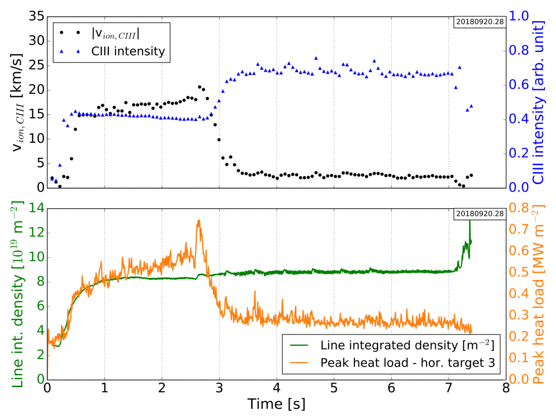 Time evolution of plasma parameters for a selected experiment in which detachment set in at 2.7 s. The input power was set constant to 3 MW. Top: quantities measured by CIS, i.e. $|v_{||}|$ (averaged for ensemble of pixels highlighted in Fig.1), total C$^{2+}$ intensity (averaged over the entire CIS frame). Bottom: line integrated electron density (through core and SOL), peak heat load on one divertor (lower module 3).