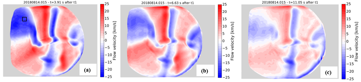 Example of 3D counter-streaming flow structure measured at W7-X. Measurement performed in standard magnetic configuration (island chain formed by 5 independent islands) for the same experiment present in Fig.2. Positive velocities (in red) represent particles flows away from the camera, while negative ones (in blue) indicate flows towards the camera. The black square indicates the domain of the averaged $|v_{||}|$ values displayed in Fig.2-3. Different times points are shown: (a) attached state; (b) transition to detachment; (c) detached state.