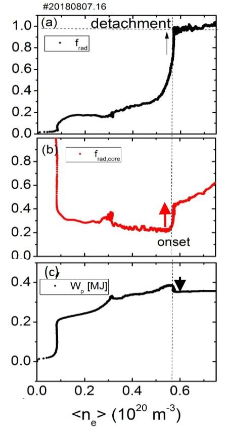 The rapid change of the radiation loss fraction $f_{rad}$ (a) and its portion inside the LCFS (b) at detachment transition, accompanied by a visible drop of  the stored energy (c) in a divertor plasma displaying the role of $f_{rad,core}$ on affecting the plasma performance.