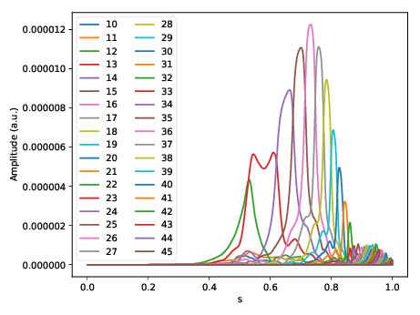 Snapshot of global n=12 TAE mode structure