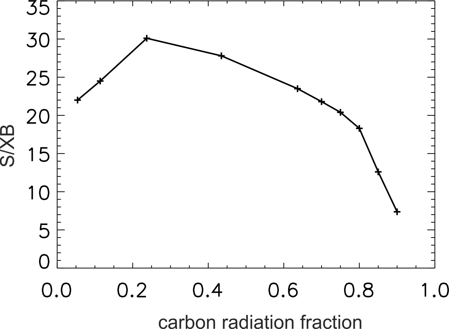 Preliminary code results of volume-averaged S/XB ratio as a function of carbon radiation fraction.