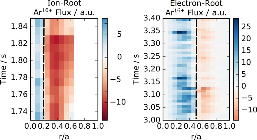 Experimentally derived Ar16+ fluxes for an ion-root and a central electron-root plasma scenario. Positive fluxes (radially outward directed) are shown in blue, negative fluxes (radially inward directed) are shown in red.