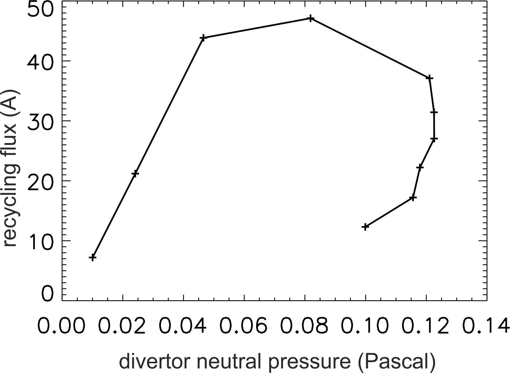 Correlation between divertor neutral pressure and the total recycling flux from EMC3-Eirene simulations.