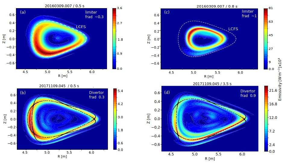 Comparison between 2D radiation intensity distributions of limiter (top) and divertor (bottom) plasmas at different radiation loss fractions, measured by bolometers at a triangular plasma cross-sections. The white dashed line represents the last closed flux surface (LCFS) position of the limiter configuration and the Poincare plots in black show the magnetic islands in 'standard configuration' for the diverter case without considering the error field effect. Due to limited lines of sight (with a spatial resolution of ~ 3 cm) at the edge, the resolution of the finely structured radiation pattern in the island chain (with a width of ~ 8 cm) is still a challenge. Note the different scales used in the color coding of the emissivity; they are normalized to the maximum in each figure for a better resolution.