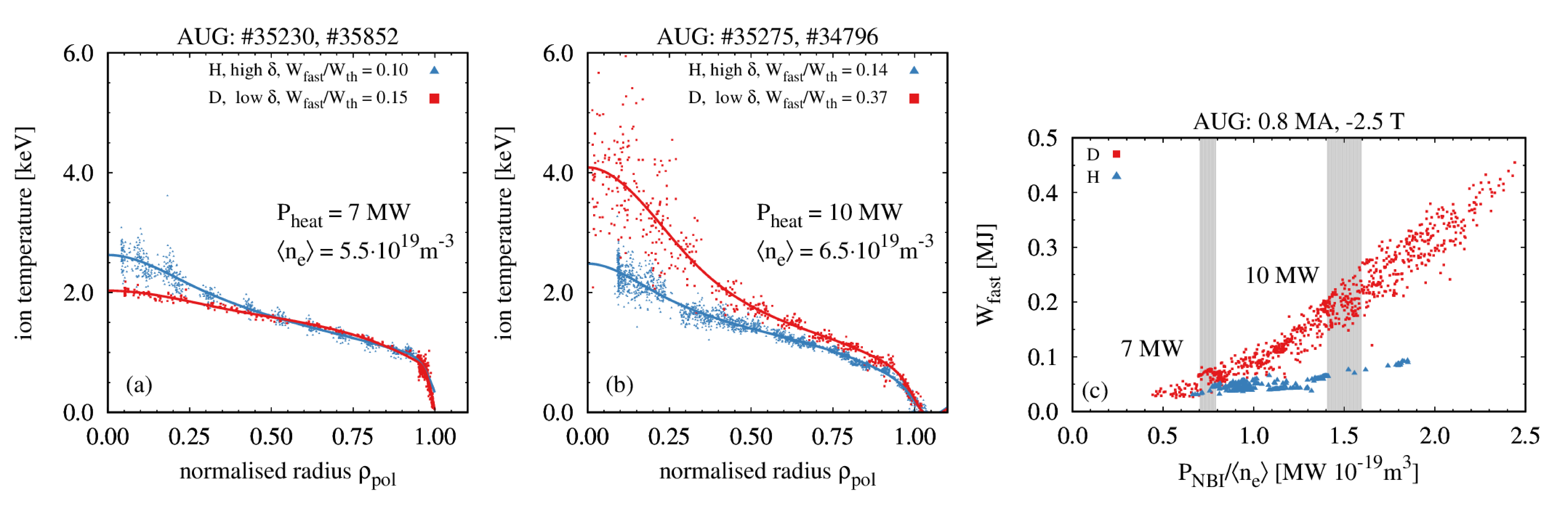 Ion temperatures for low $W_{\rm fast}$ and different isotopes (a). Ion temperatures for high $W_{\rm fast}$ with $W_{\rm fast,H}< W_{\rm fast,D}$ and different isotopes (b). Heating power dependence of classical $W_{\rm fast}$ from RABBIT (c).