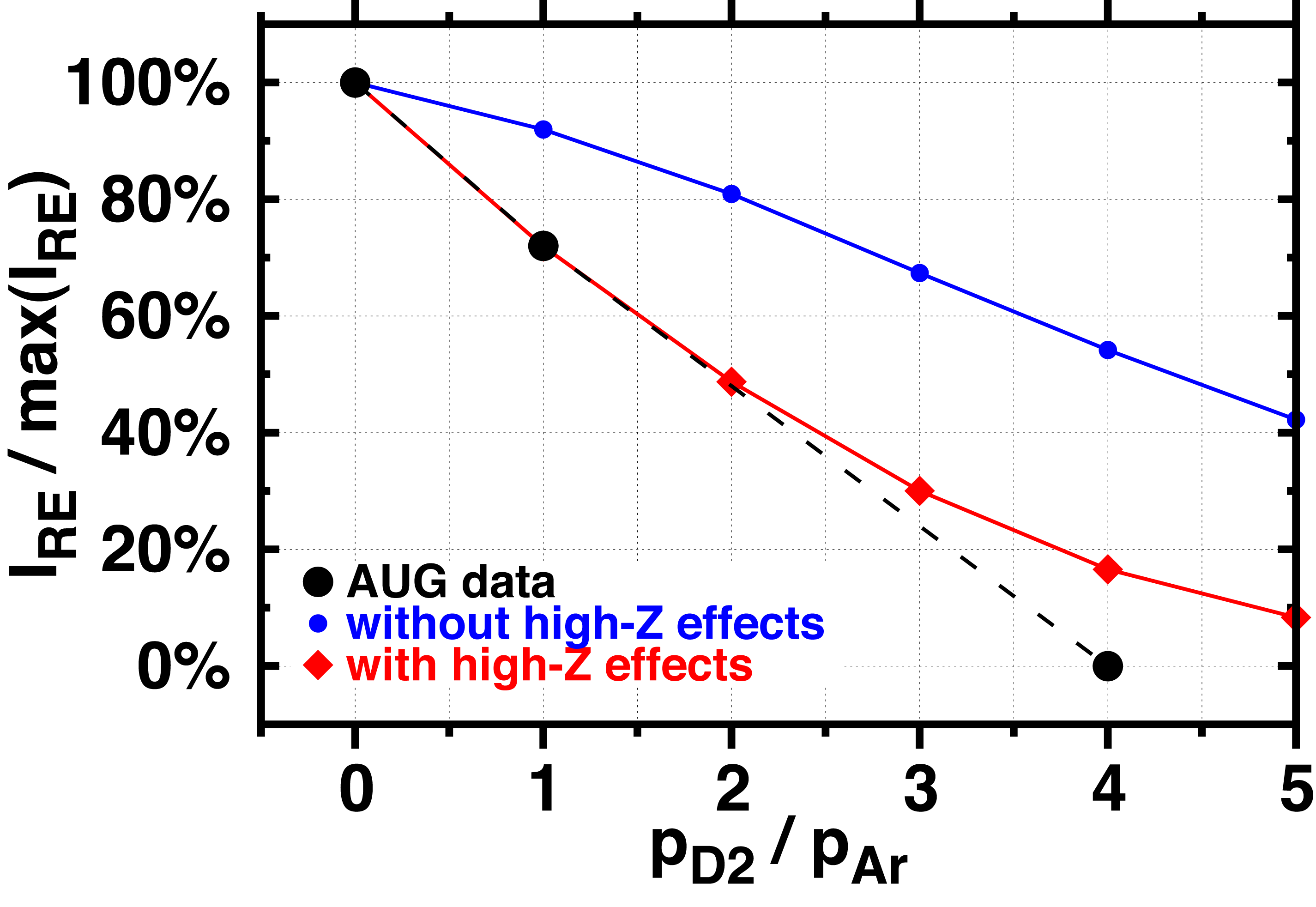 The effect of argon-deuterium mixture injections on RE generation, and comparison with modeling. The argon pressure was kept constant while increasing deuterium pressure in the mixture.