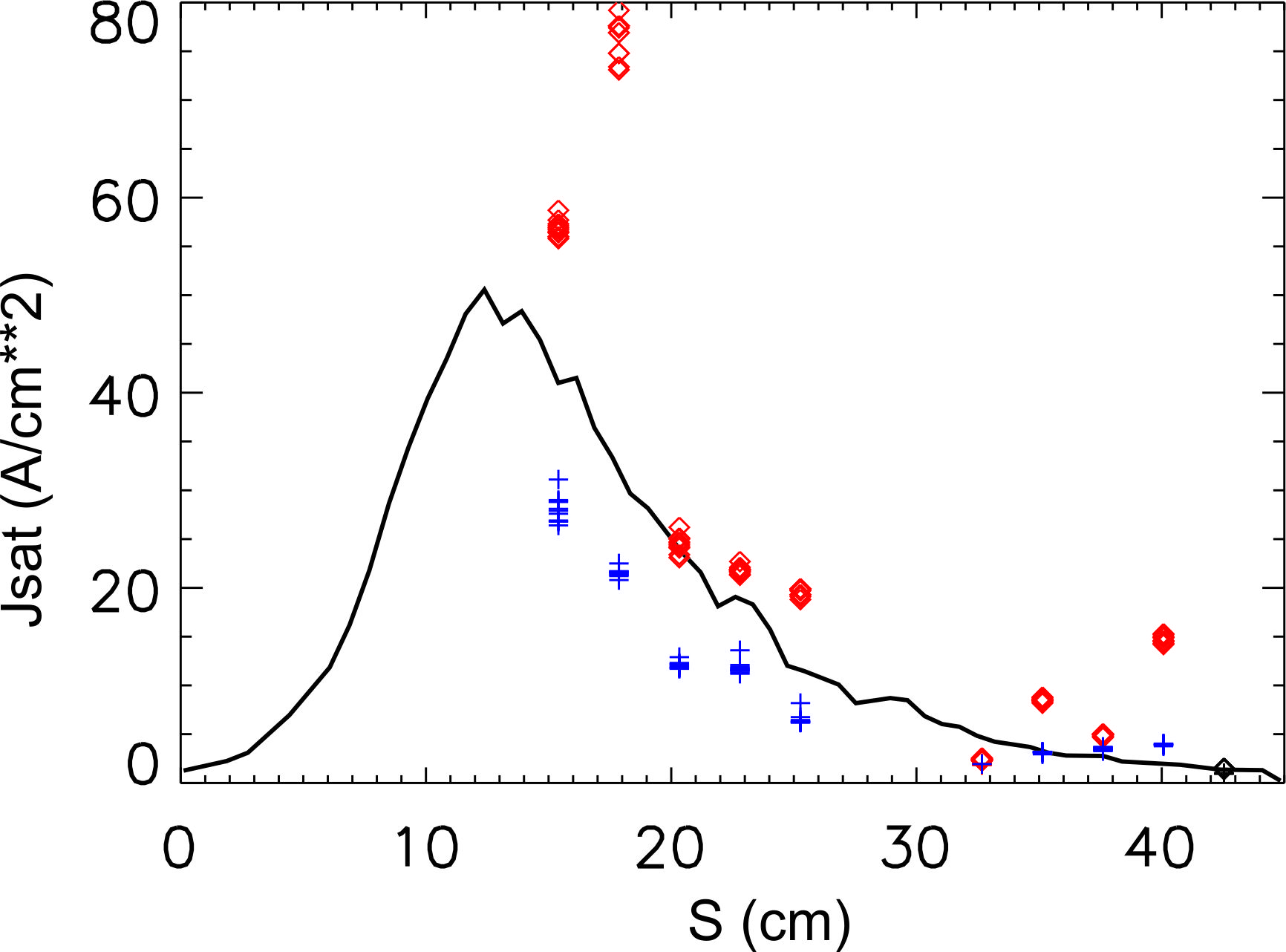 Comparison of the parallel particle flux density between EMC3-Eirene (black solid lines) and the Langmuir probes on a lower (red rhombus) and upper (blue plus) target for #20180814.25 at t=2.5 s (standard divertor configuration without island control coils). The S-coordinate on the horizontal axis is the distance from the divertor gap.