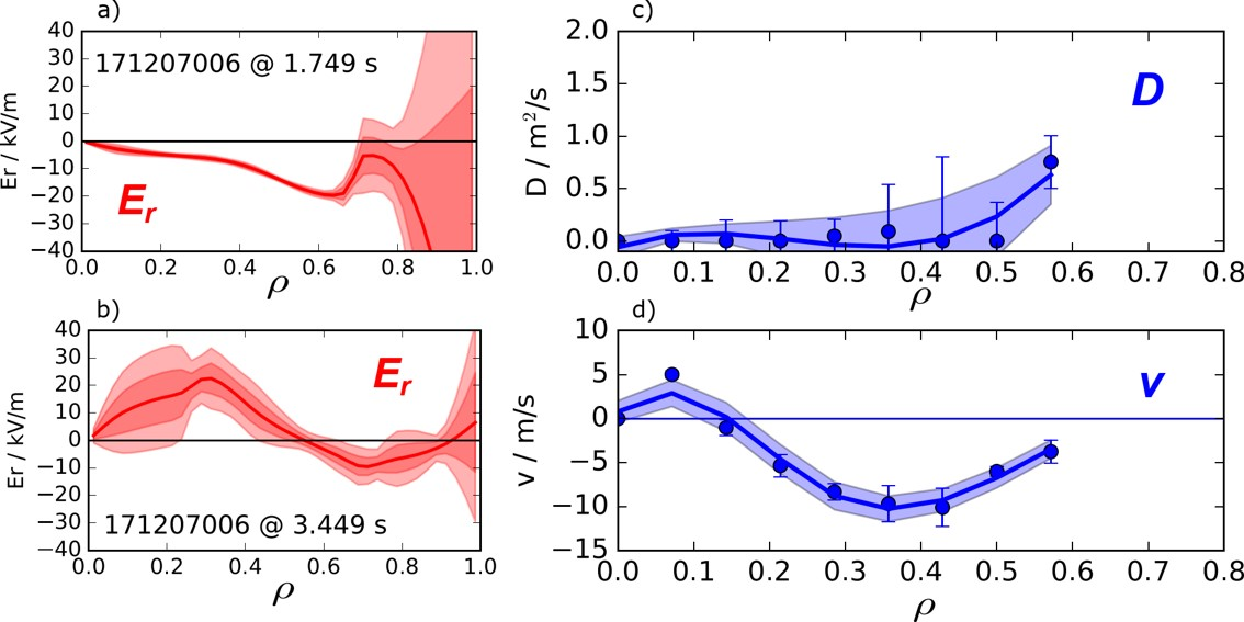 a)+b) Experimentally observed radial electric fields for a) ion- and b) electron-root confinement. c)+d) Ar diffusion and convection profiles in an ion-root plasma scenario. Shaded area denotes typical observed maximum D values in CERC plasma scenario.