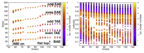 Left: evolution of various (stable and unstable) Alfvén eigenmode (AE) frequencies as a function of time during the ramp-up of a H-plasma in ITER as calculated by the LIGKA/HAGIS workflow based on a predictive METIS [11] run (#100015,1; B0 = −1.79T). All modes in the negative EP gradient region between 0.35 < s < 0.55 are shown. Right: the same dataset showing the evolution of the radial AE localisation with time. Regions of scarce AE population can be related to regions of low shear close to q=1.